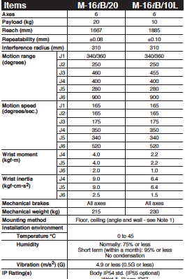 M-16iB series Specifications